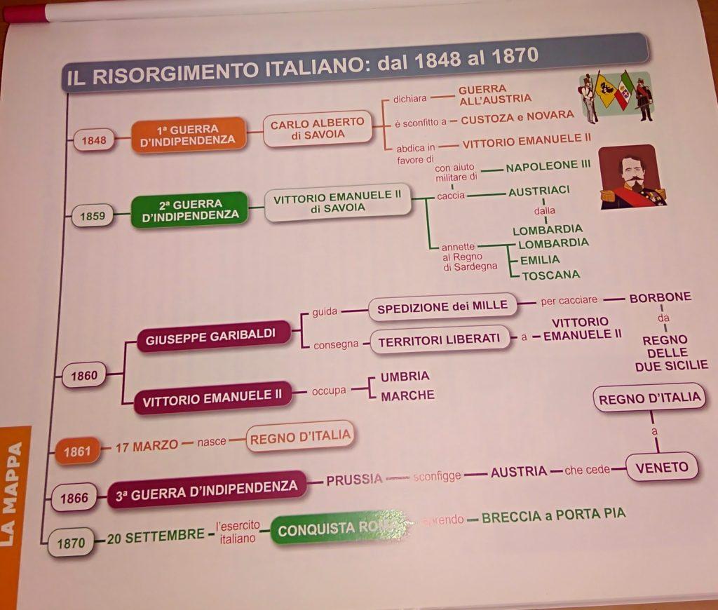 Cartina Dell Italia 1815.Risorgimento Filodidattica